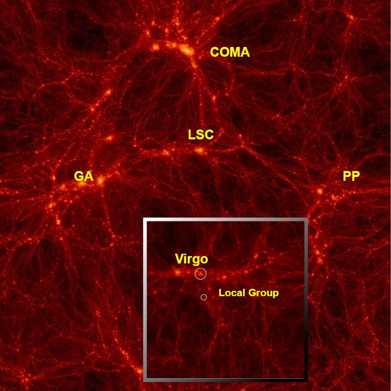 Verteilung  der Dunklen Materie im lokalen Universum in zwei Simulationen, die bedeutende Strukturen um uns herum zeigen. Wir zeigen eine Simulation mit 160 Mpc/h Seitenlänge (großes Bild) und mit 64 Mpc/h Seitenlänge (kleines Bild).
