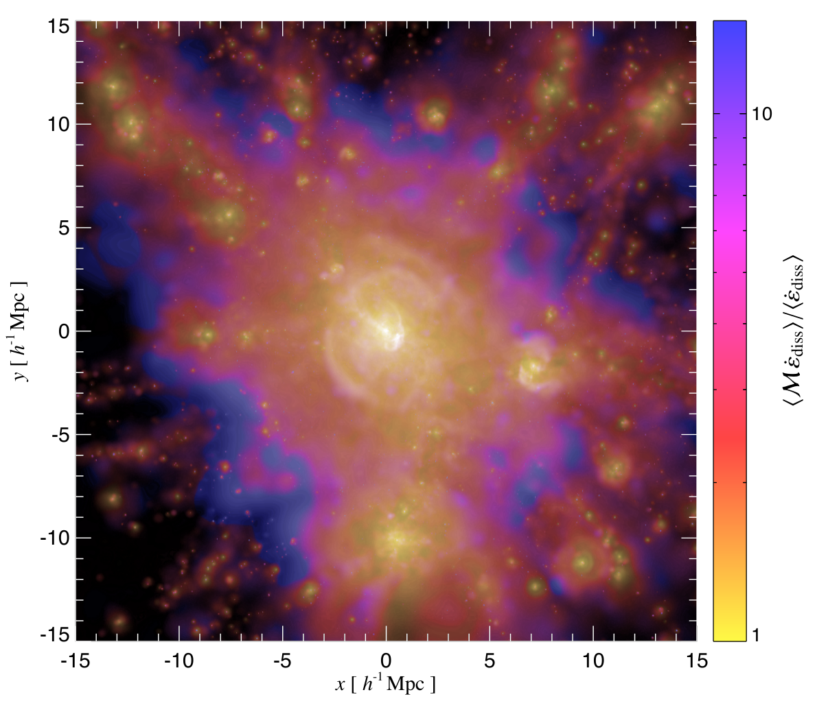 Energy dissipation by cosmic shock waves around a massive galaxy   cluster. The brightness scales (logarithmically) with the dissipation rate and   the colors indicate the shock strength using Mach numbers (Pfrommer et al. 2008).