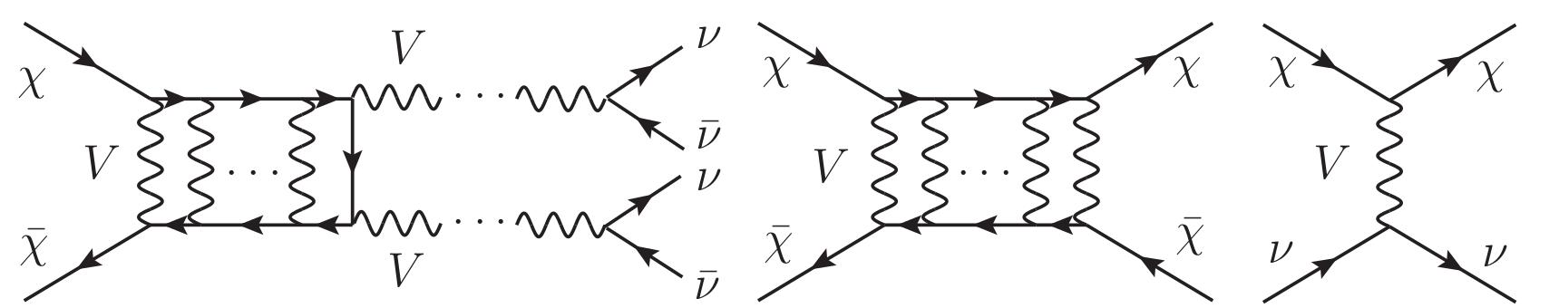 Wechselwirkungen, die die Dunkle-Materie Reliktdichte   bestimmen und zu beobachtbarer Neutrinoemission heute führen könnten (links),   die das innere Dichte in Zwerggalaxien verändern können (Mitte), und die einen   großen Abfall im Leistungsspektrum primordialer Dichtefluktuationen verusachen   können (rechts, van den Aarssen et al. 2012).